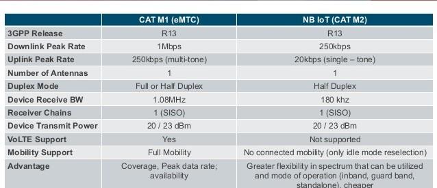 nbiot vs catm1